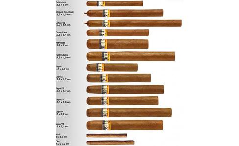 Pôvod cigary Cohiba.